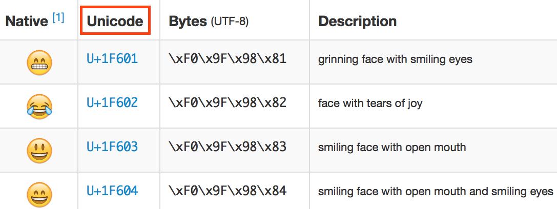 emoji的unicode码表实例