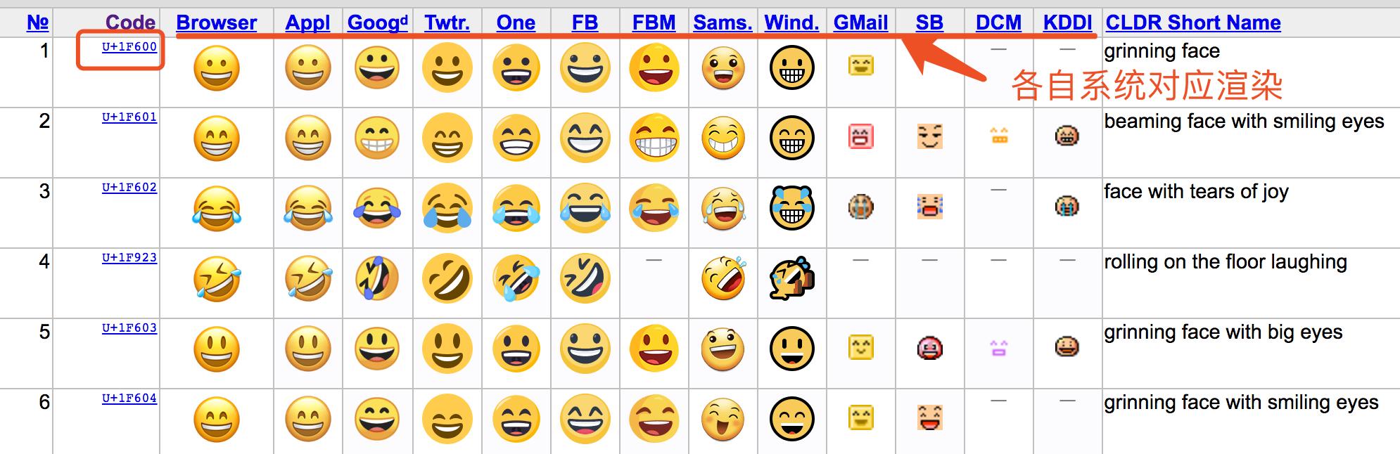 emoji各个系统自己实现